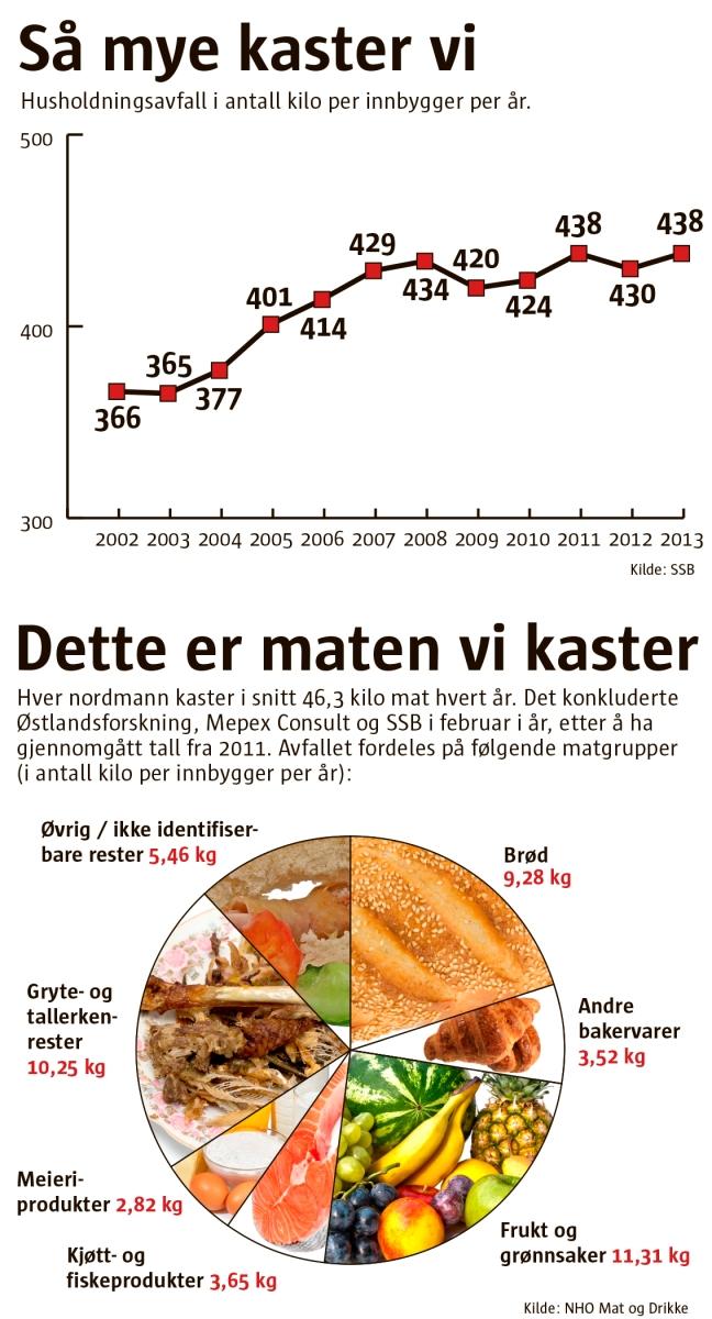 Infografikk over avfall i Norge