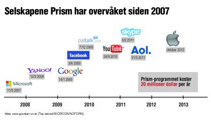 Prism-programmet
