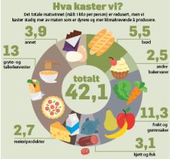 Graf som viser hvor mye husholdningene kaster av ulike typer mat.